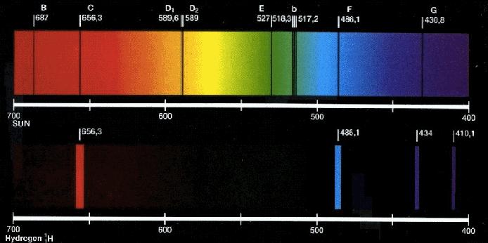 espectroH