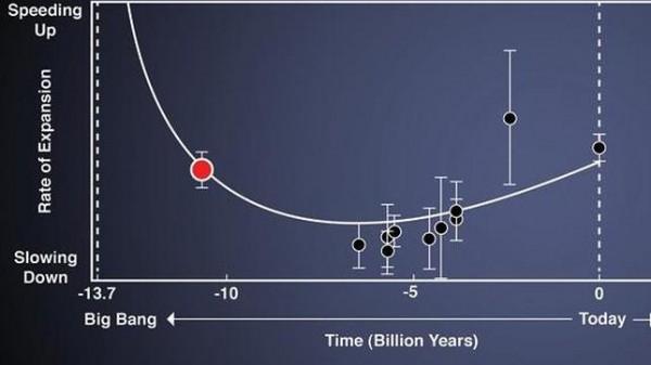 El Universo se expande como una montaña rusa