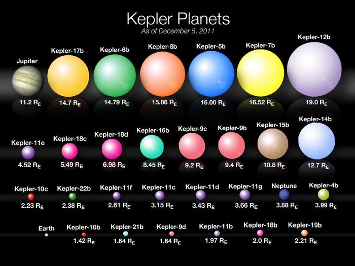 planetas-Kepler