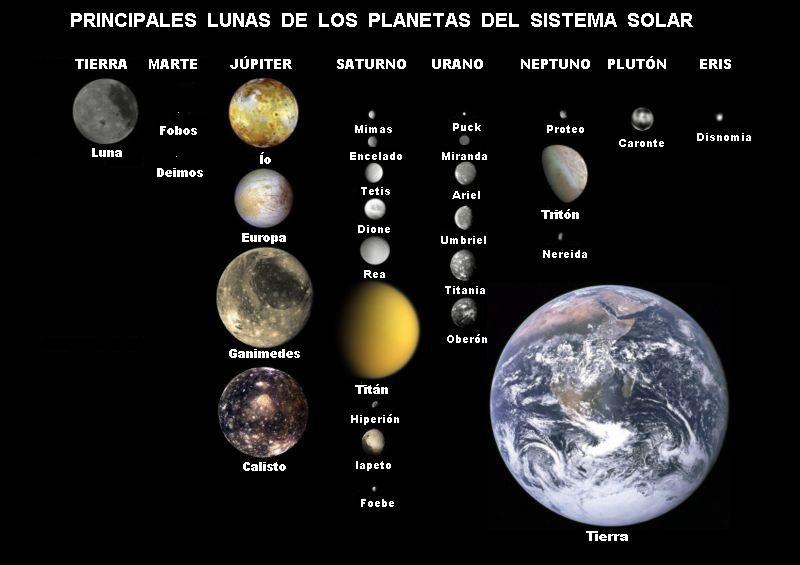 planetas-y-sus-lunas