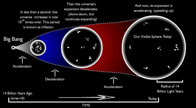 aceleracion-universo